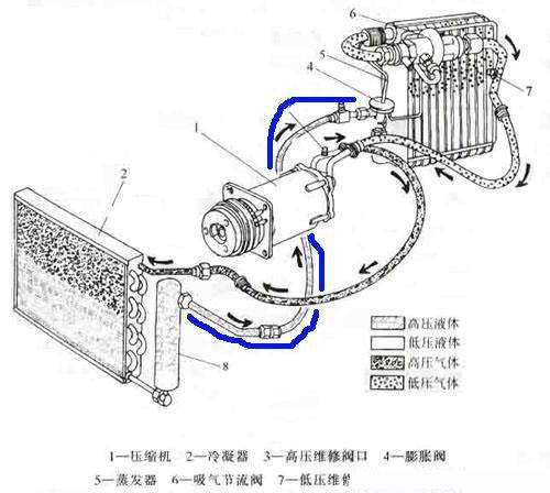 汽车空调制冷系统原理图